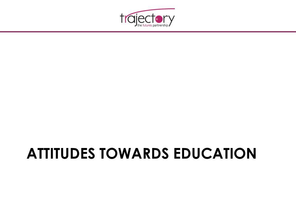 ATTITUDES TOWARDS EDUCATION