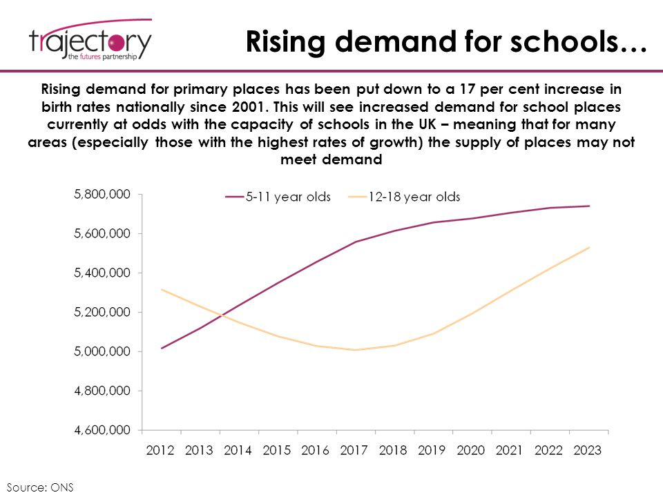 Rising demand for schools… Source: ONS Rising demand for primary places has been put down to a 17 per cent increase in birth rates nationally since 20