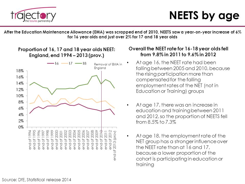 NEETS by age Proportion of 16, 17 and 18 year olds NEET: England, end 1994 – 2013 (prov.) Overall the NEET rate for 16-18 year olds fell from 9.8% in