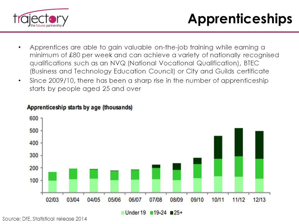 Apprenticeships Apprentices are able to gain valuable on-the-job training while earning a minimum of £80 per week and can achieve a variety of nationa