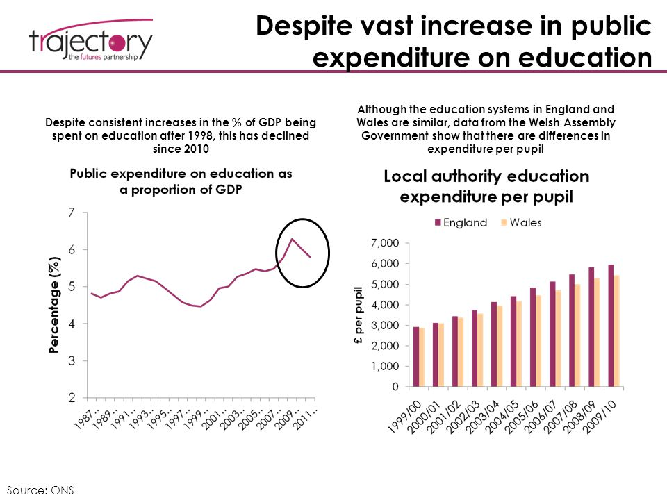 Despite vast increase in public expenditure on education Despite consistent increases in the % of GDP being spent on education after 1998, this has de