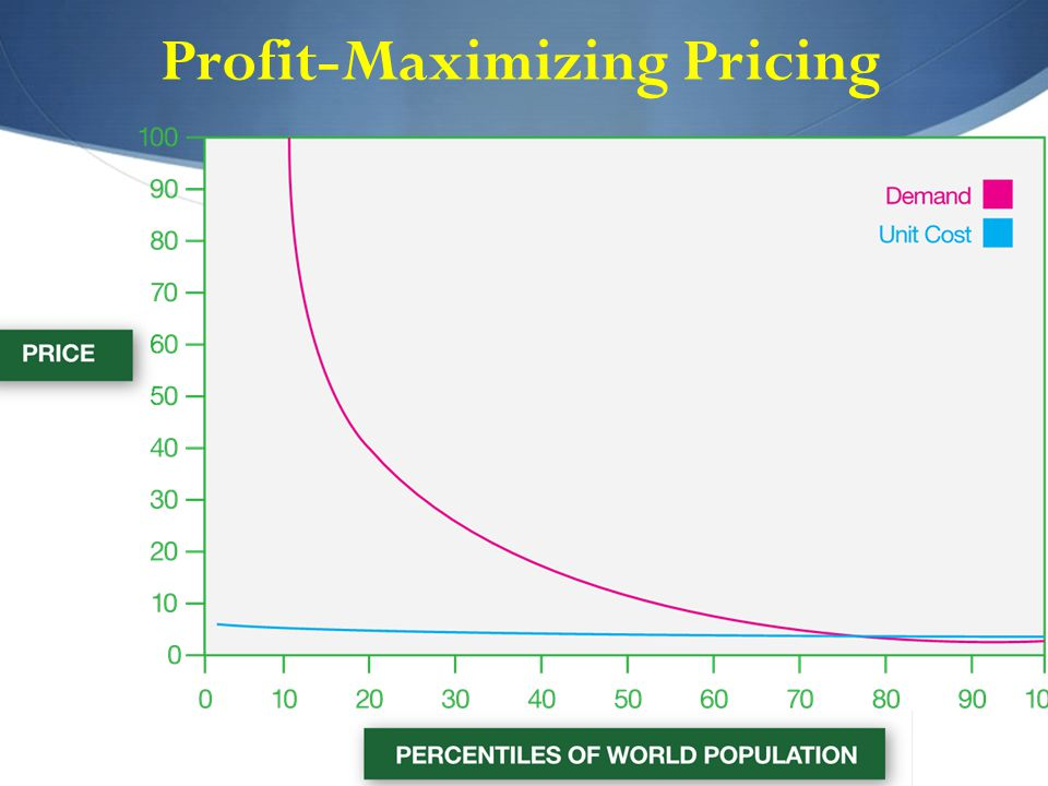 Profit-Maximizing Pricing