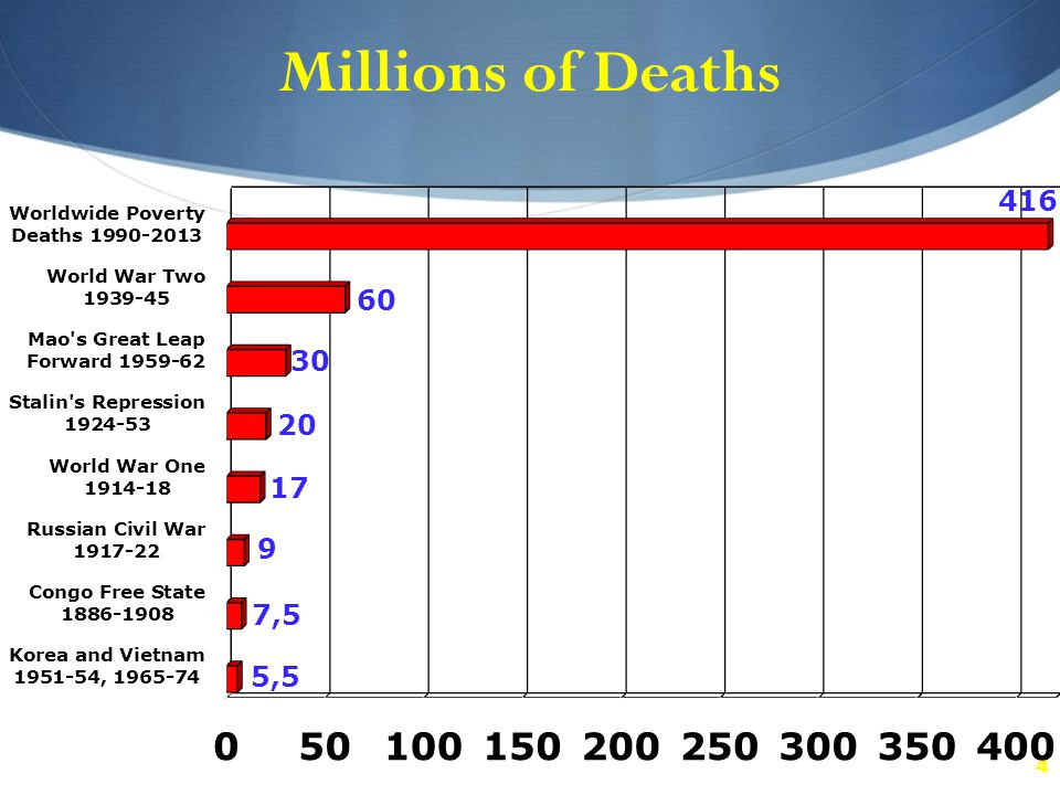 4 Millions of Deaths