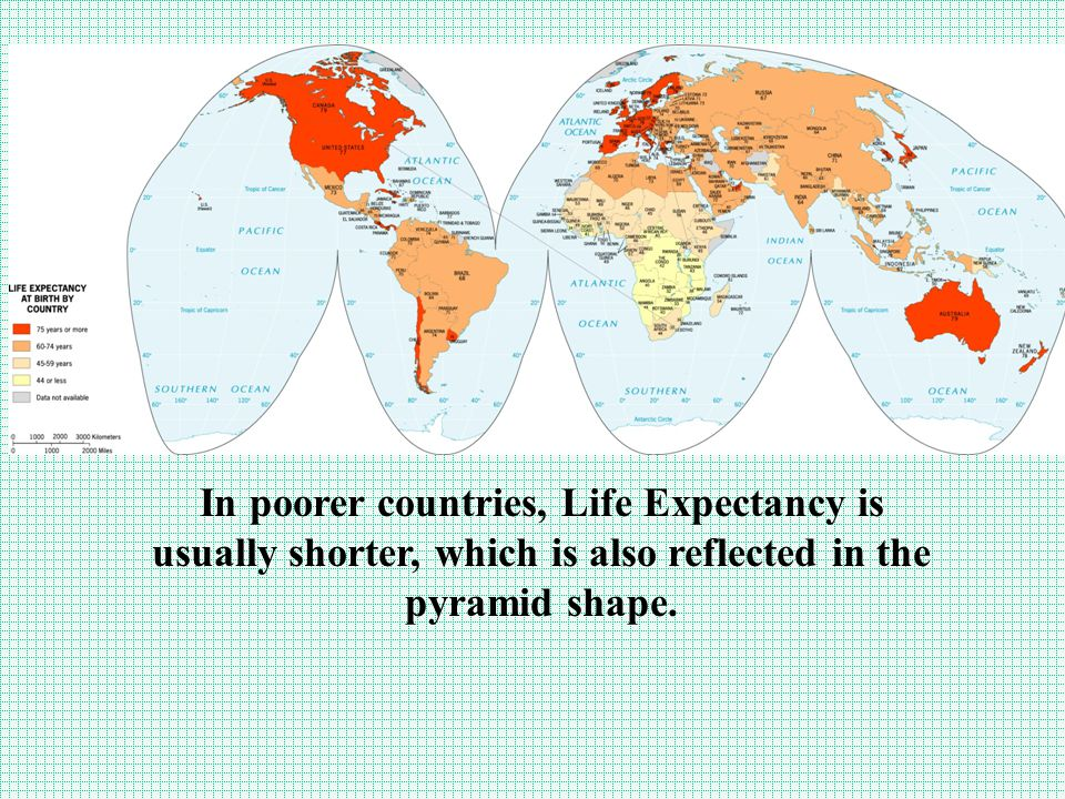 In poorer countries, Life Expectancy is usually shorter, which is also reflected in the pyramid shape.
