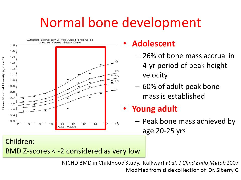 Normal bone development Adolescent – 26% of bone mass accrual in 4-yr period of peak height velocity – 60% of adult peak bone mass is established Young adult – Peak bone mass achieved by age 20-25 yrs NICHD BMD in Childhood Study.