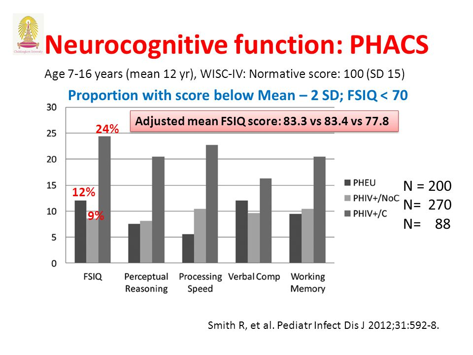 Neurocognitive function: PHACS N = 200 N= 270 N= 88 Age 7-16 years (mean 12 yr), WISC-IV: Normative score: 100 (SD 15) 12% 9% 24% Proportion with scor