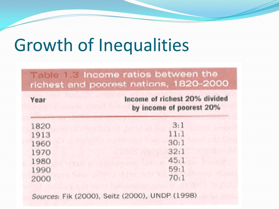 Growth of Inequalities