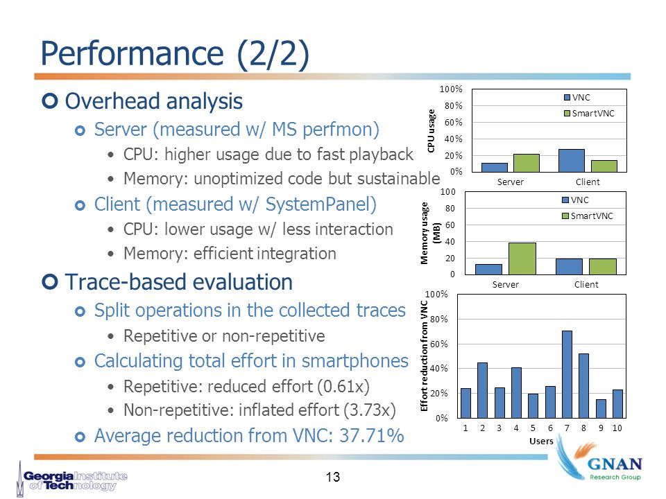 Performance (2/2) Overhead analysis  Server (measured w/ MS perfmon) CPU: higher usage due to fast playback Memory: unoptimized code but sustainable  Client (measured w/ SystemPanel) CPU: lower usage w/ less interaction Memory: efficient integration Trace-based evaluation  Split operations in the collected traces Repetitive or non-repetitive  Calculating total effort in smartphones Repetitive: reduced effort (0.61x) Non-repetitive: inflated effort (3.73x)  Average reduction from VNC: 37.71% 13
