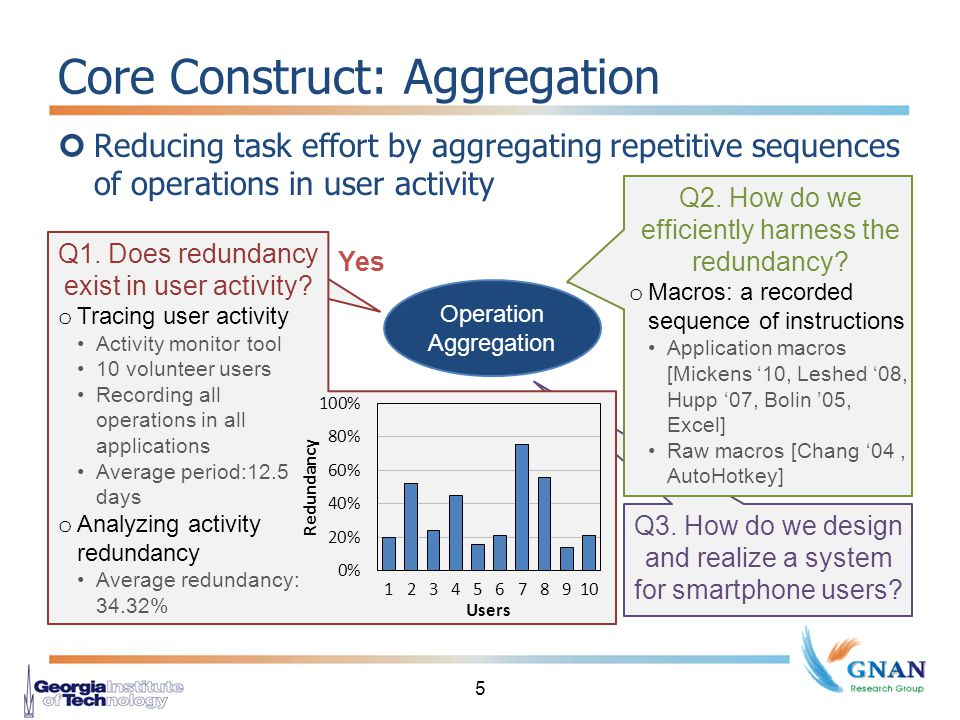 Core Construct: Aggregation Reducing task effort by aggregating repetitive sequences of operations in user activity 5 Operation Aggregation Q2.