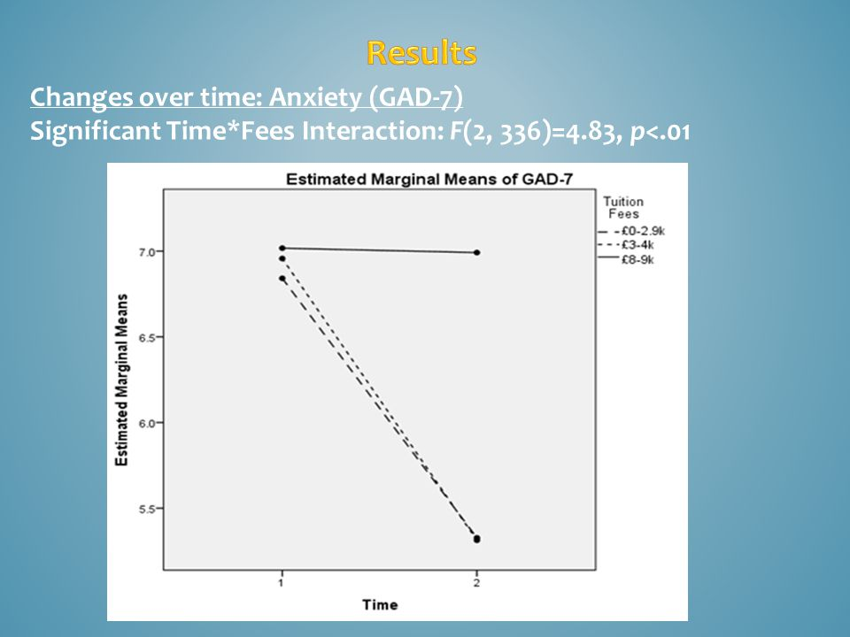 Changes over time: Anxiety (GAD-7) Significant Time*Fees Interaction: F(2, 336)=4.83, p<.01
