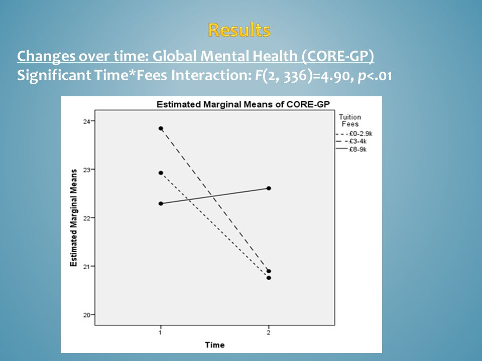 Changes over time: Global Mental Health (CORE-GP) Significant Time*Fees Interaction: F(2, 336)=4.90, p<.01