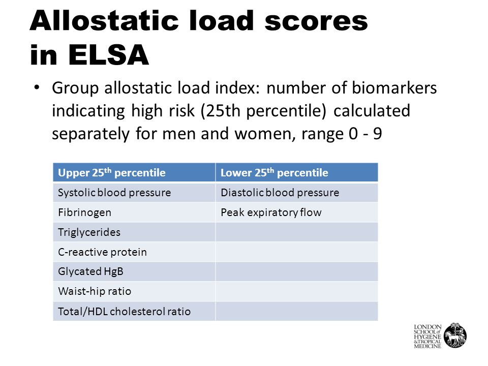 Allostatic load scores in ELSA Group allostatic load index: number of biomarkers indicating high risk (25th percentile) calculated separately for men and women, range 0 - 9 Upper 25 th percentileLower 25 th percentile Systolic blood pressureDiastolic blood pressure FibrinogenPeak expiratory flow Triglycerides C-reactive protein Glycated HgB Waist-hip ratio Total/HDL cholesterol ratio