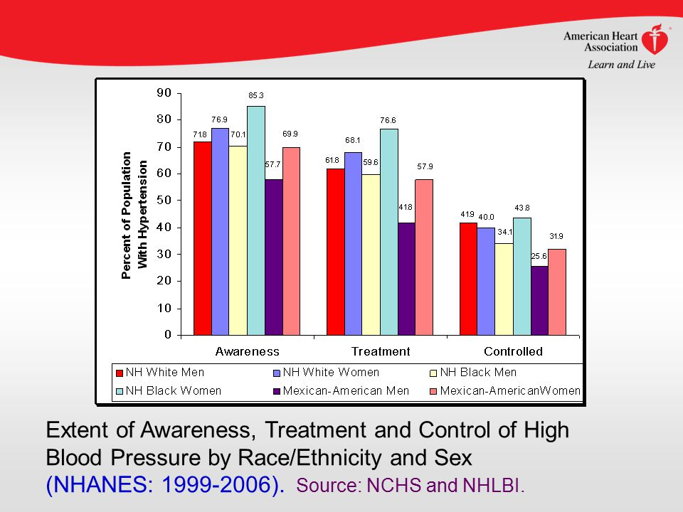 Extent of Awareness, Treatment and Control of High Blood Pressure by Race/Ethnicity and Sex (NHANES: 1999-2006).