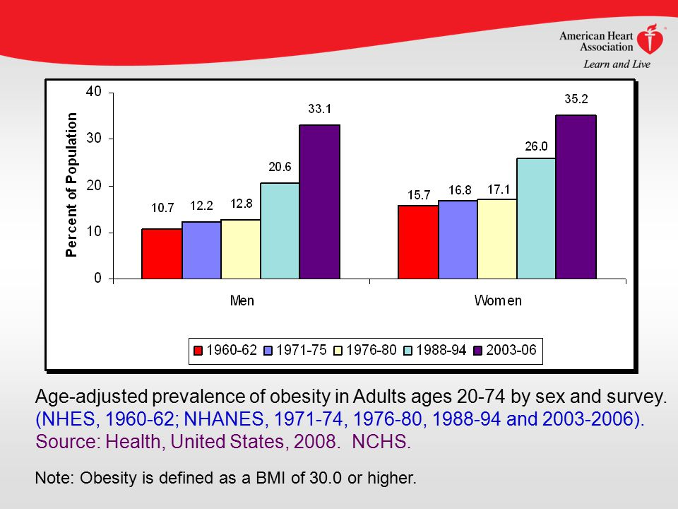 Note: Obesity is defined as a BMI of 30.0 or higher.