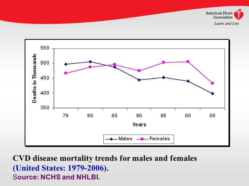 CVD disease mortality trends for males and females (United States: 1979-2006).