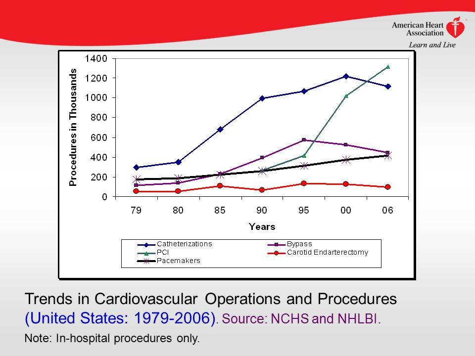 Trends in Cardiovascular Operations and Procedures (United States: 1979-2006).