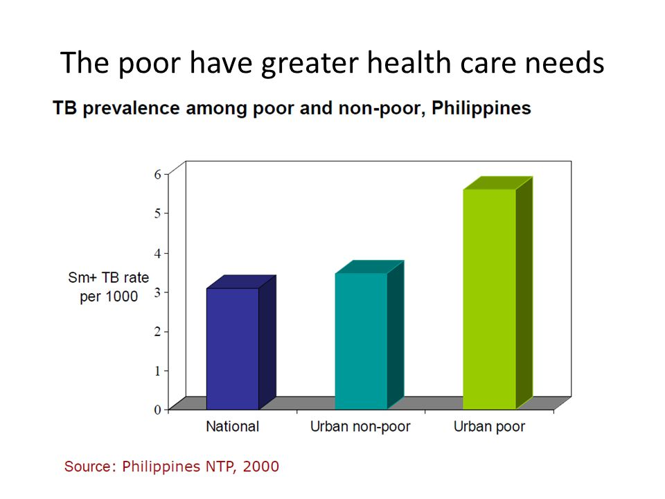 The poor have greater health care needs
