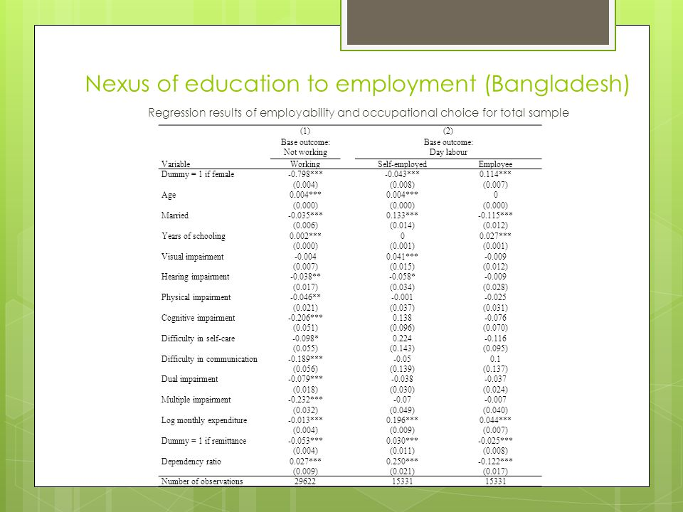 Nexus of education to employment (Bangladesh) (1) (2) Base outcome: Not working Base outcome: Day labour VariableWorking Self-employedEmployee Dummy = 1 if female-0.798*** -0.043***0.114*** (0.004) (0.008)(0.007) Age0.004*** 0 (0.000) Married-0.035*** 0.133***-0.115*** (0.006) (0.014)(0.012) Years of schooling0.002*** 00.027*** (0.000) (0.001) Visual impairment-0.004 0.041***-0.009 (0.007) (0.015)(0.012) Hearing impairment-0.038** -0.058*-0.009 (0.017) (0.034)(0.028) Physical impairment-0.046** -0.001-0.025 (0.021) (0.037)(0.031) Cognitive impairment-0.206*** 0.138-0.076 (0.051) (0.096)(0.070) Difficulty in self-care-0.098* 0.224-0.116 (0.055) (0.143)(0.095) Difficulty in communication-0.189*** -0.050.1 (0.056) (0.139)(0.137) Dual impairment-0.079*** -0.038-0.037 (0.018) (0.030)(0.024) Multiple impairment-0.232*** -0.07-0.007 (0.032) (0.049)(0.040) Log monthly expenditure-0.013*** 0.196***0.044*** (0.004) (0.009)(0.007) Dummy = 1 if remittance-0.053*** 0.030***-0.025*** (0.004) (0.011)(0.008) Dependency ratio0.027*** 0.250***-0.122*** (0.009) (0.021)(0.017) Number of observations29622 15331 Regression results of employability and occupational choice for total sample