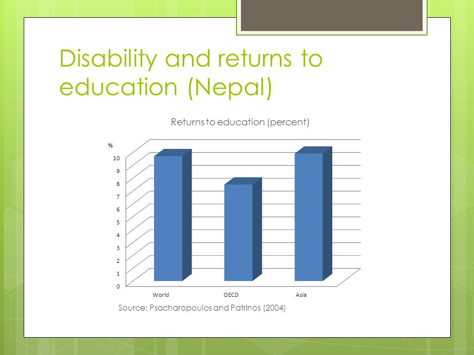 Disability and returns to education (Nepal) Source: Psacharopoulos and Patrinos (2004) Returns to education (percent)