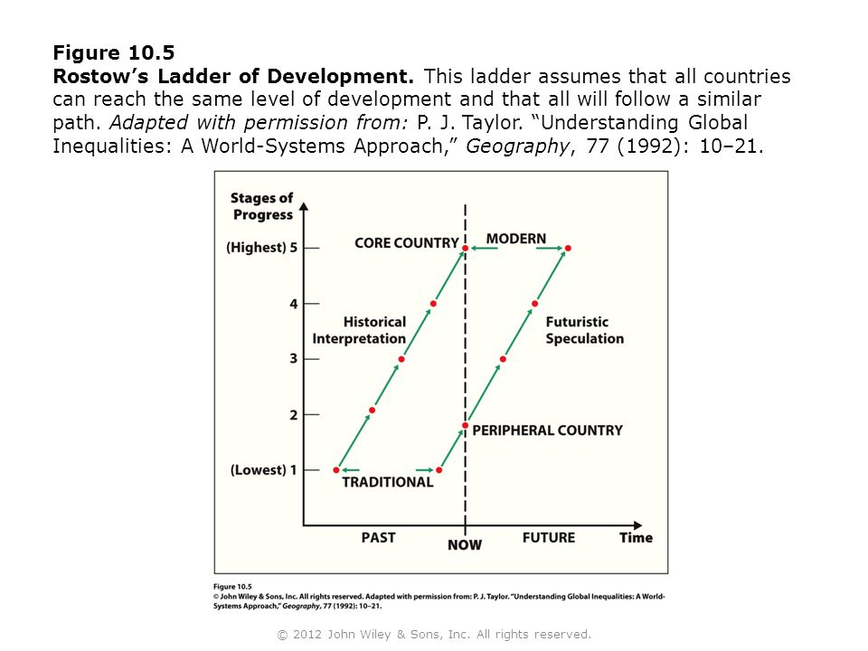 Figure 10.5 Rostow's Ladder of Development.