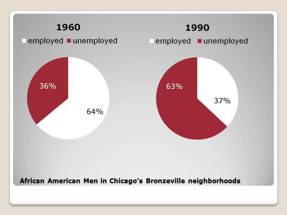 African American Men in Chicago's Bronzeville neighborhoods