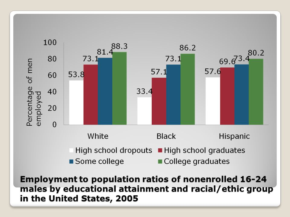 Employment to population ratios of nonenrolled 16-24 males by educational attainment and racial/ethic group in the United States, 2005 Percentage of menemployed
