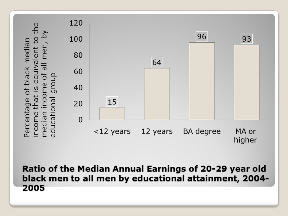 Ratio of the Median Annual Earnings of 20-29 year old black men to all men by educational attainment, 2004- 2005 Percentage of black medianincome that is equivalent to themedian income of all men, byeducational group