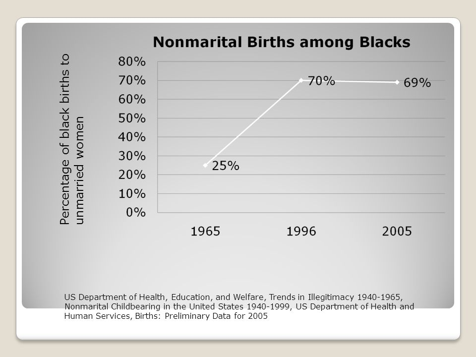 Percentage of black births to unmarried women US Department of Health, Education, and Welfare, Trends in Illegitimacy 1940-1965, Nonmarital Childbearing in the United States 1940-1999, US Department of Health and Human Services, Births: Preliminary Data for 2005