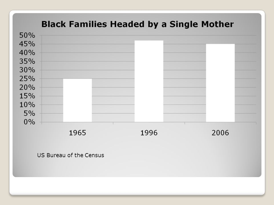 US Bureau of the Census