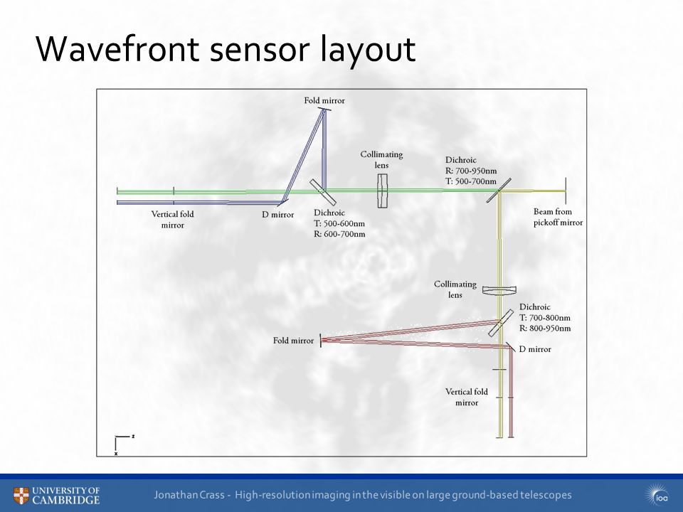 Jonathan Crass - High-resolution imaging in the visible on large ground-based telescopes Wavefront sensor layout