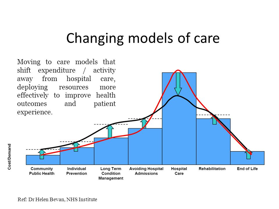 Changing models of care Moving to care models that shift expenditure / activity away from hospital care, deploying resources more effectively to improve health outcomes and patient experience.