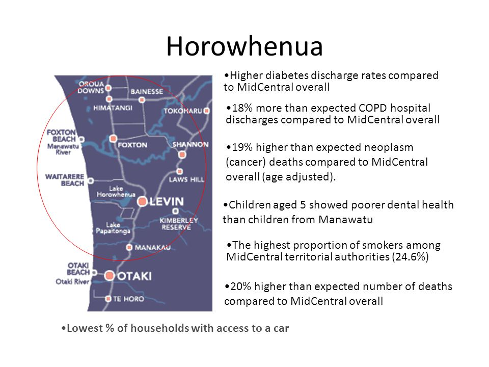 Horowhenua Lowest % of households with access to a car Higher diabetes discharge rates compared to MidCentral overall 20% higher than expected number of deaths compared to MidCentral overall 19% higher than expected neoplasm (cancer) deaths compared to MidCentral overall (age adjusted).