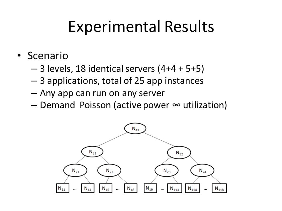 Experimental Results Scenario – 3 levels, 18 identical servers (4+4 + 5+5) – 3 applications, total of 25 app instances – Any app can run on any server – Demand Poisson (active power ∞ utilization)