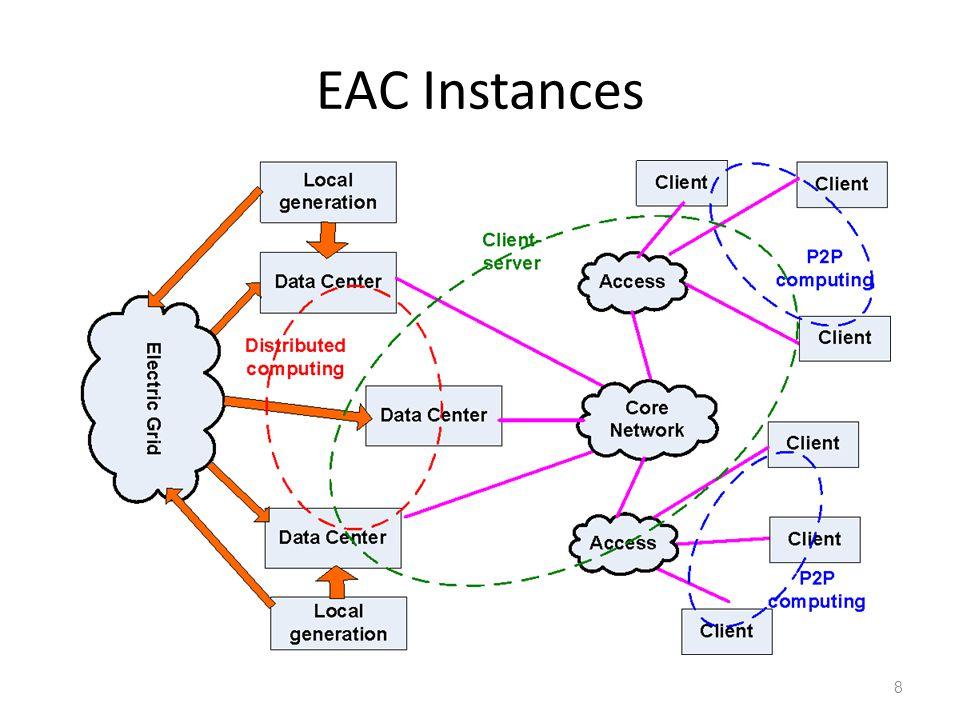 EAC Instances 8