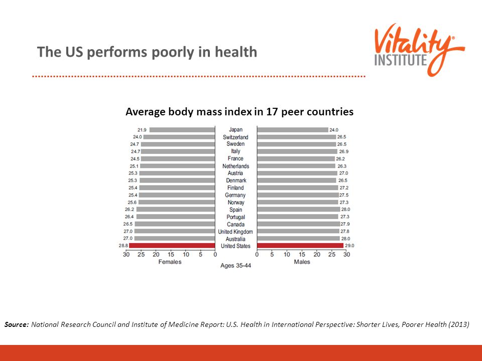The US performs poorly in health Average body mass index in 17 peer countries Source: National Research Council and Institute of Medicine Report: U.S.