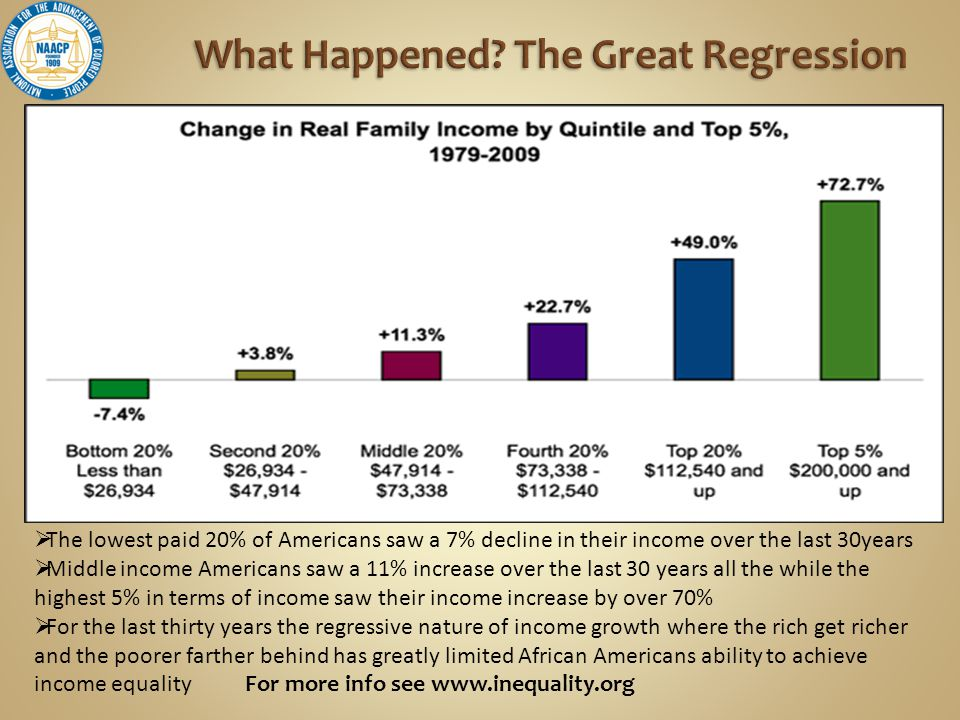  The lowest paid 20% of Americans saw a 7% decline in their income over the last 30years  Middle income Americans saw a 11% increase over the last 30 years all the while the highest 5% in terms of income saw their income increase by over 70%  For the last thirty years the regressive nature of income growth where the rich get richer and the poorer farther behind has greatly limited African Americans ability to achieve income equality For more info see www.inequality.org