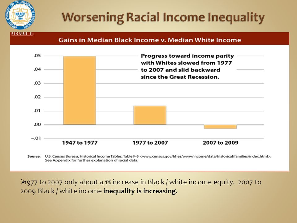  1977 to 2007 only about a 1% increase in Black / white income equity.
