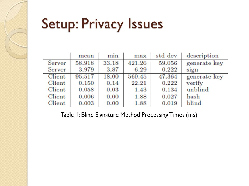 Setup: Privacy Issues Table 1: Blind Signature Method Processing Times (ms)