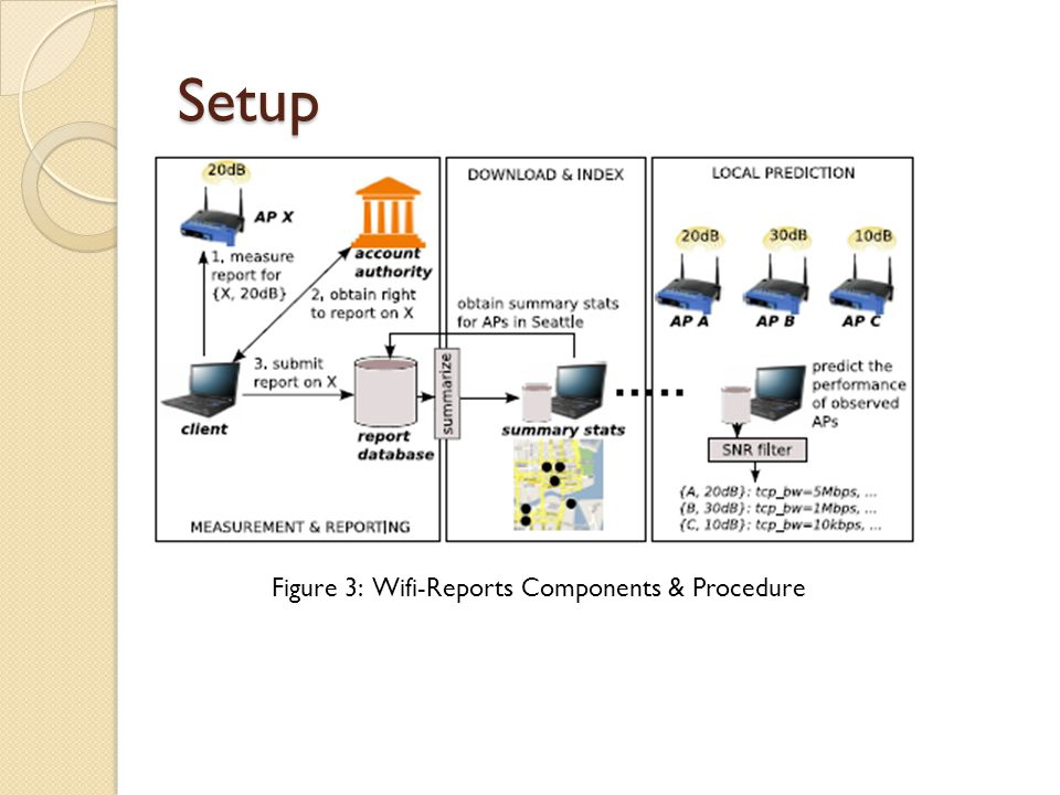 Setup: Key Challenges Maintain user privacy Limit Fraudulent Reports