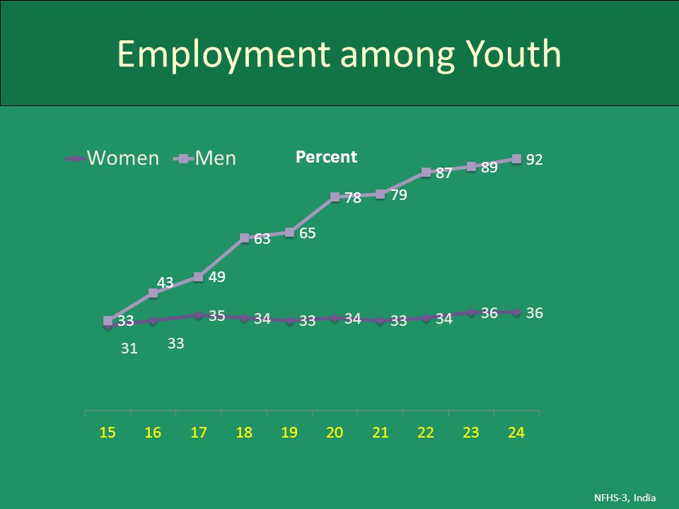 Employment among Youth NFHS-3, India