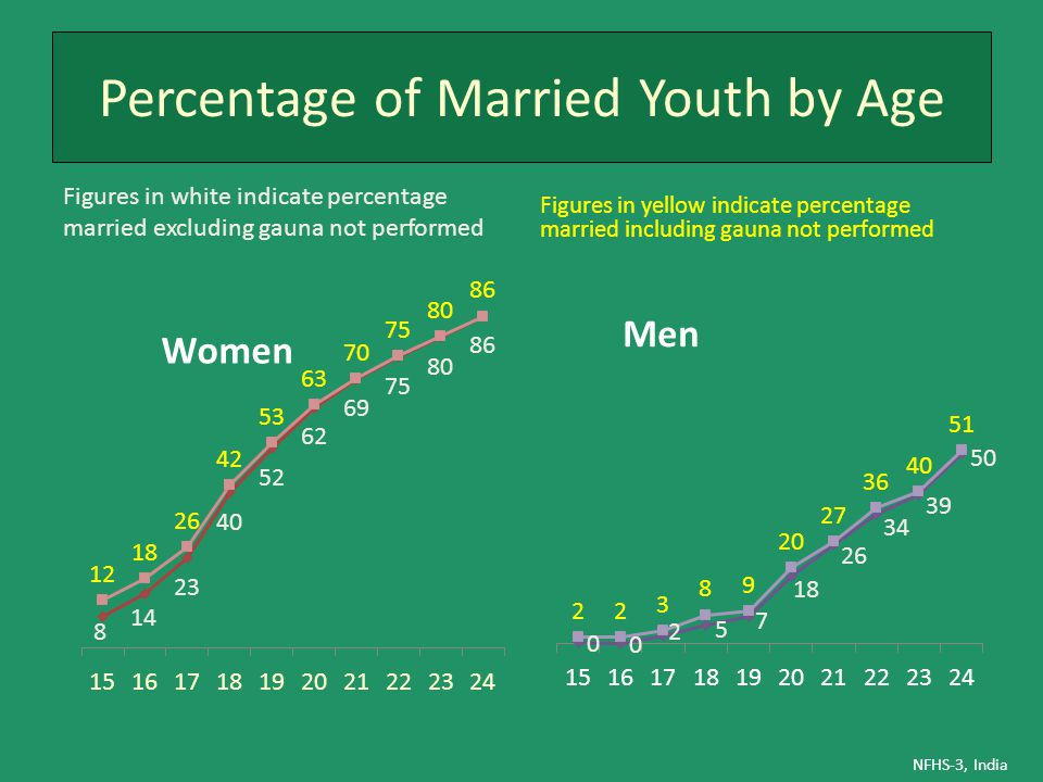Percentage of Married Youth by Age Figures in white indicate percentage married excluding gauna not performed Figures in yellow indicate percentage ma