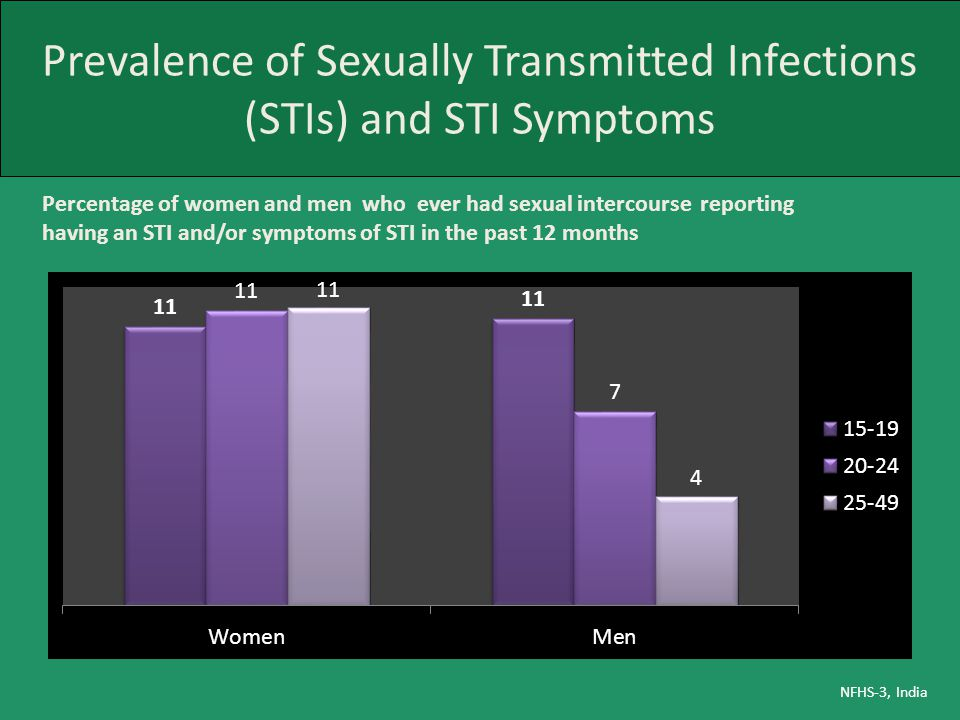 Prevalence of Sexually Transmitted Infections (STIs) and STI Symptoms NFHS-3, India Percentage of women and men who ever had sexual intercourse report