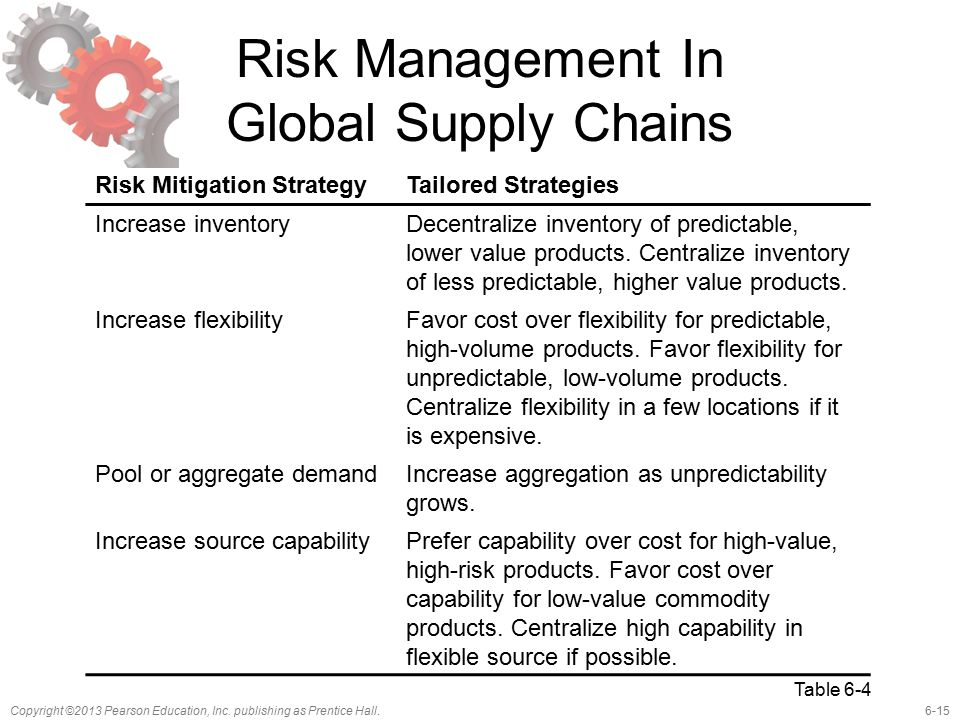 6-15Copyright ©2013 Pearson Education, Inc. publishing as Prentice Hall. Risk Management In Global Supply Chains Risk Mitigation StrategyTailored Stra