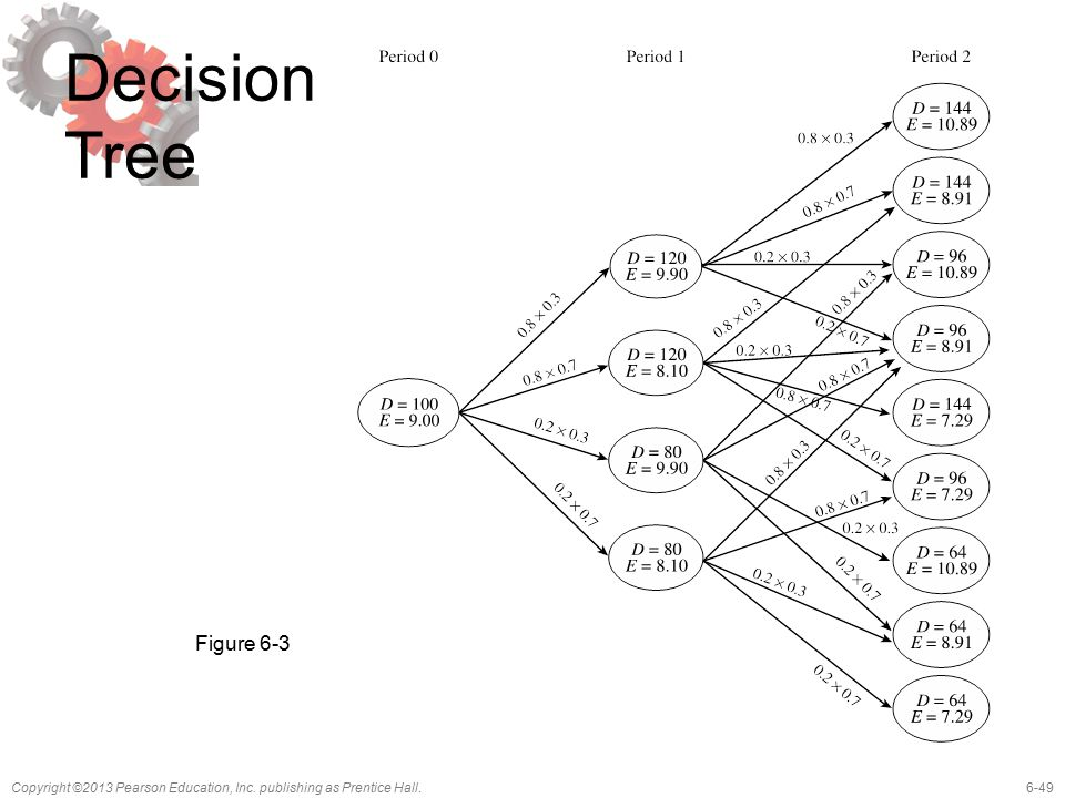 6-49Copyright ©2013 Pearson Education, Inc. publishing as Prentice Hall. Decision Tree Figure 6-3