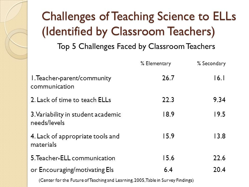 Challenges of Teaching Science to ELLs (Identified by Classroom Teachers) Top 5 Challenges Faced by Classroom Teachers % Elementary% Secondary 1.Teacher-parent/community communication 26.716.1 2.