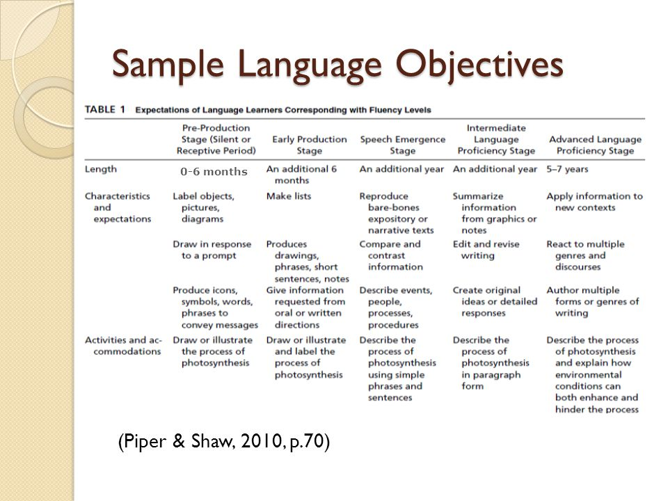 Sample Language Objectives (Piper & Shaw, 2010, p.70) 0-6 months