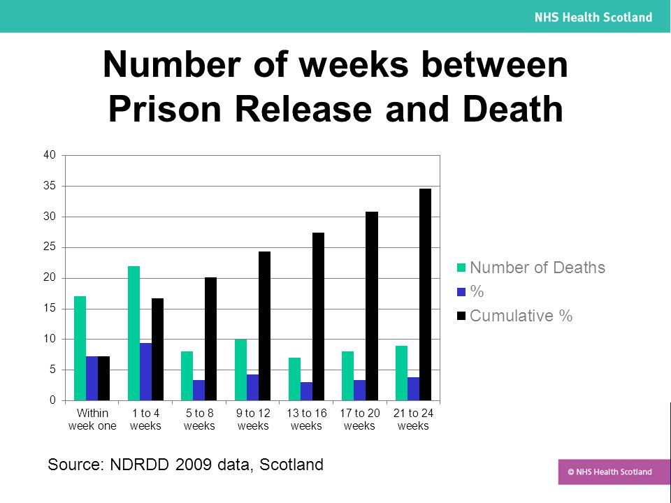 Number of weeks between Prison Release and Death Source: NDRDD 2009 data, Scotland