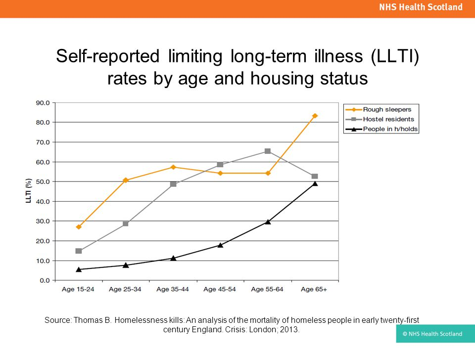 Self-reported limiting long-term illness (LLTI) rates by age and housing status Source: Thomas B.