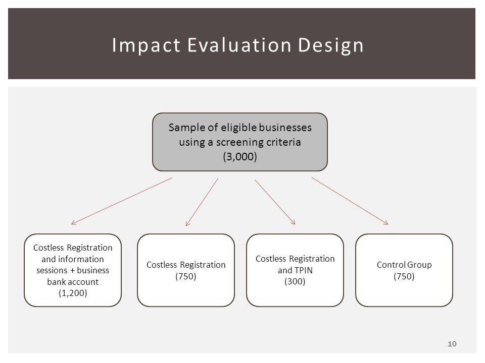 10 Impact Evaluation Design Sample of eligible businesses using a screening criteria (3,000) Costless Registration and information sessions + business