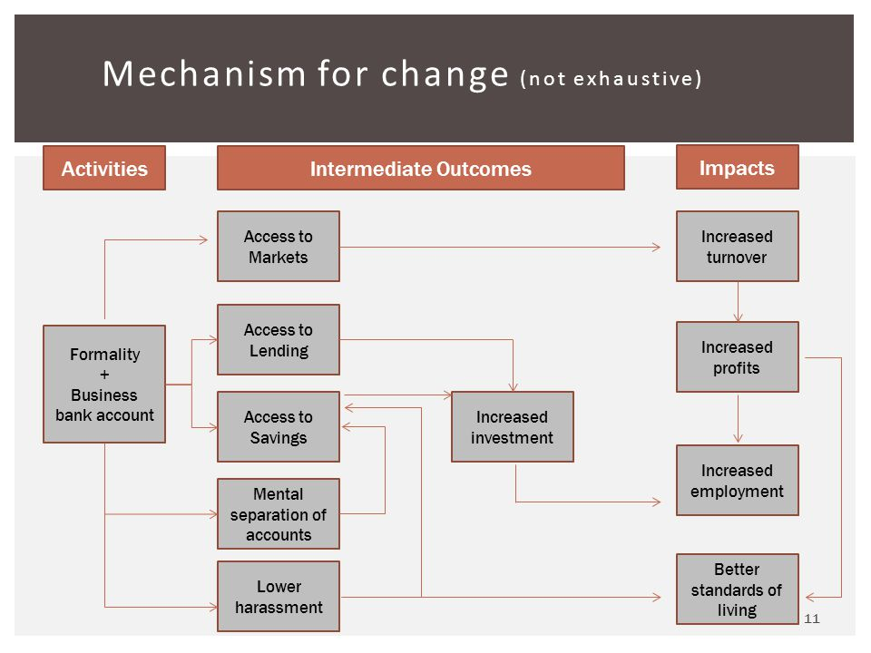 11 Mechanism for change (not exhaustive) Formality + Business bank account ActivitiesIntermediate Outcomes Impacts Access to Markets Increased turnover Increased profits Increased employment Lower harassment Access to Savings Access to Lending Better standards of living Mental separation of accounts Increased investment
